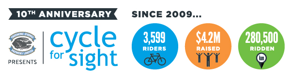 Since 2009: 3599 Riders, $4.2 million raised, 280,500 km ridden.